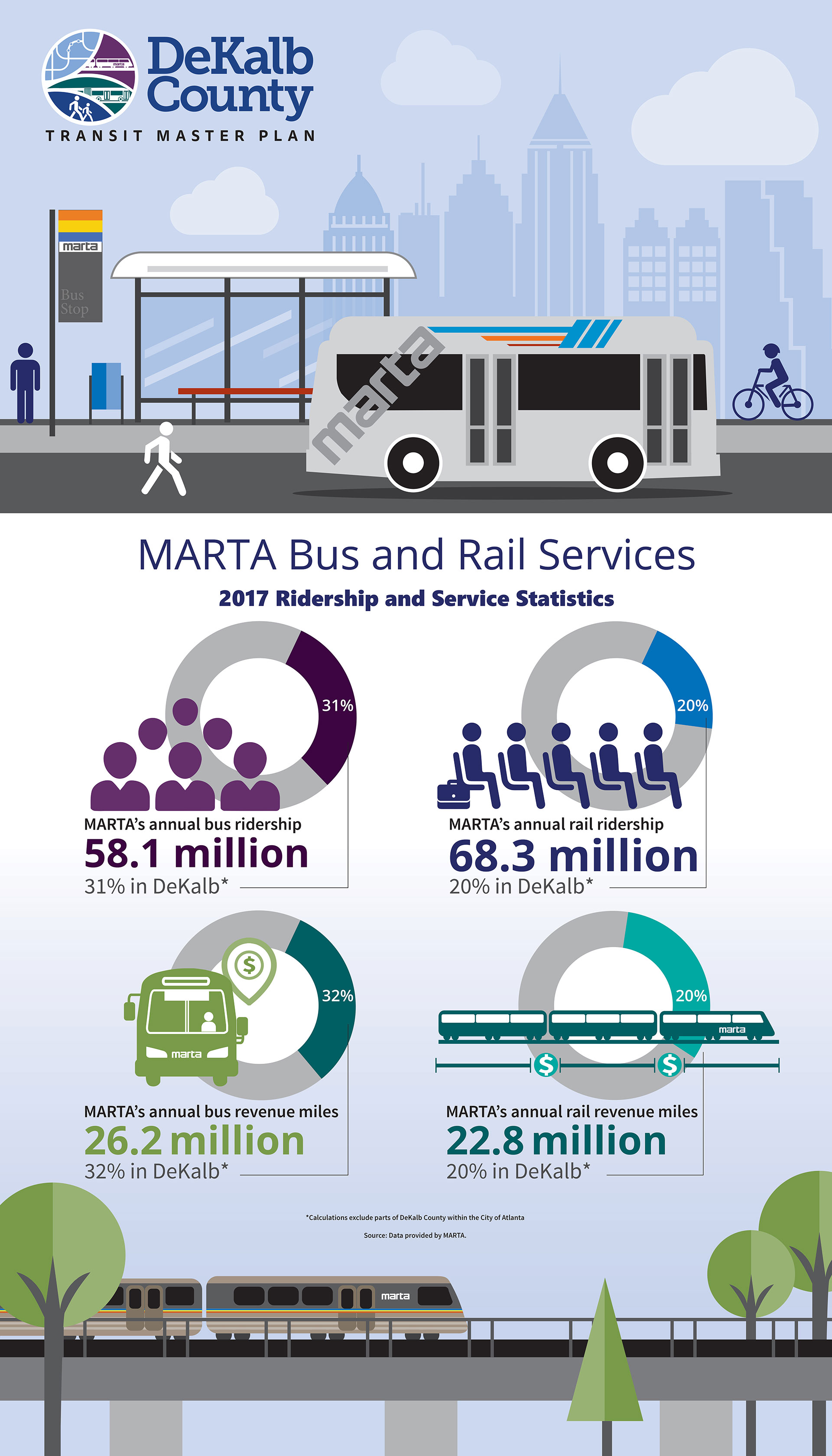 MARTA Bus and Rial Services