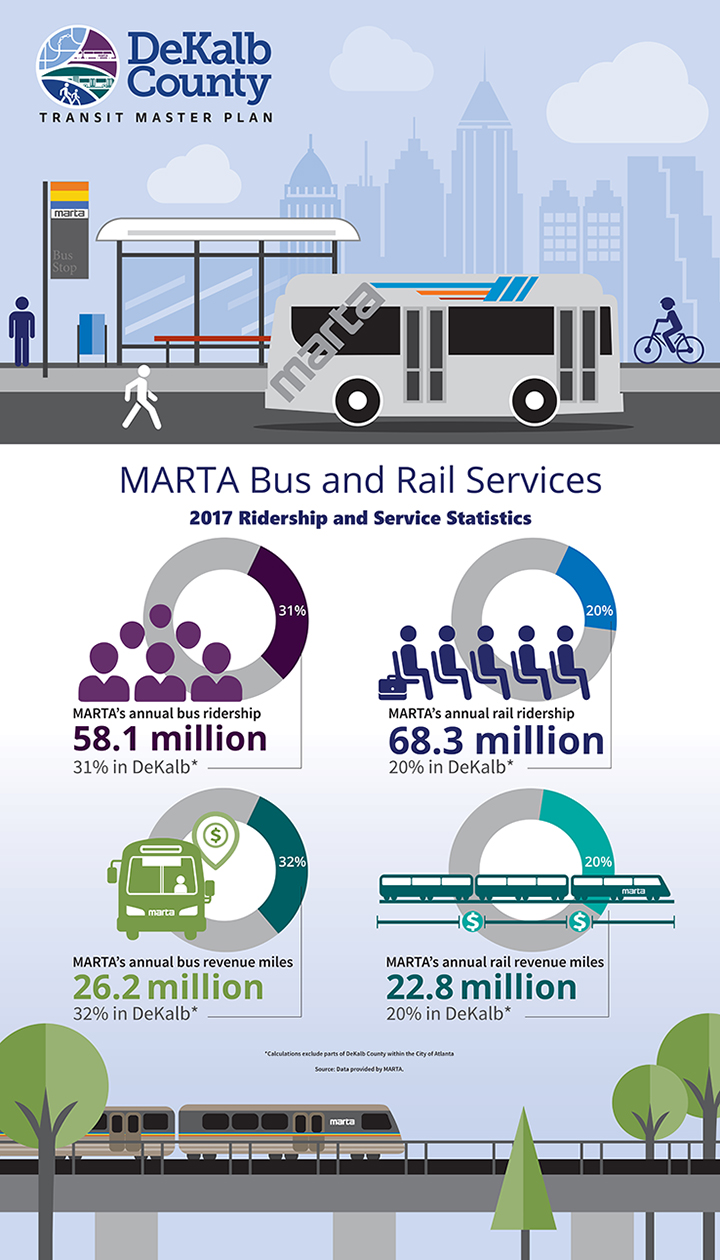 MARTA Vus and Rail Services and 2017 Ridership and Service Statistics